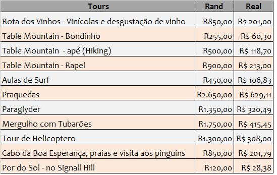 quanto custa viajar África do Sul
